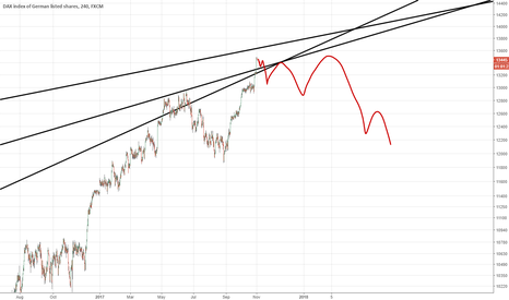 GER30: DAX Potential path for the next few months