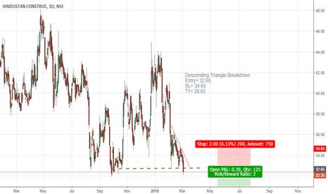 HCC: HCC Descending Triangle Breakdown