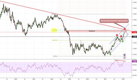 EURUSD: EURUSD Probability for going lower