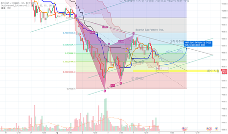 BTCUSD: Bearish Bat Pattern 완성