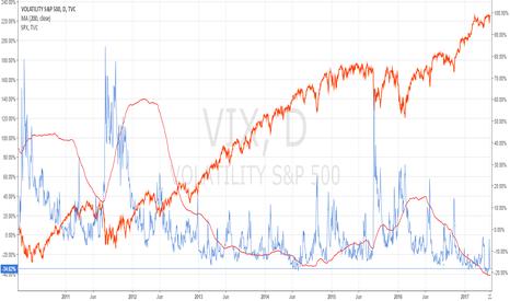 VIX: Upmove coming to an end...