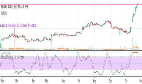 BHARTIARTL: bharti airtel - is there a change in trend