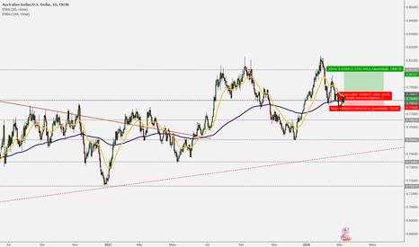 AUDUSD: Dólar Australiano ensaiando mais um swing de alta
