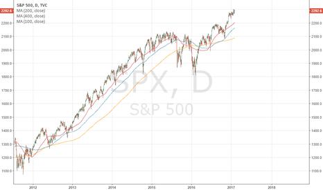 SPX: Moving Averages!