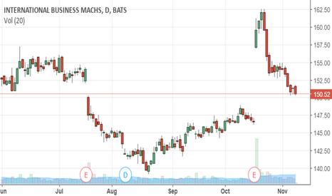 IBM: Buy Today