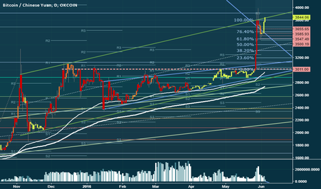 BTCCNY: Decision point at the top of a 7 month resistance