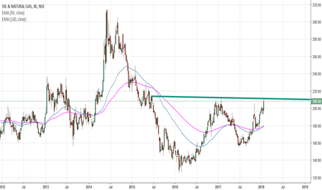 ONGC: ONGC WEEKLY DOUBLE BOTTOM