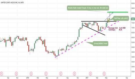 UAL: UAL - United Continental Holdings Weekly