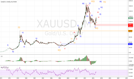 XAUUSD: Gold shows probability of developing wave V))