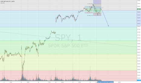 SPY: s and p down