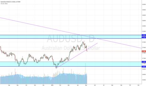 AUDUSD: AUD weakness?