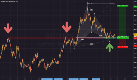 AUDJPY: Gartley pattern & Previous Resistance becoming support