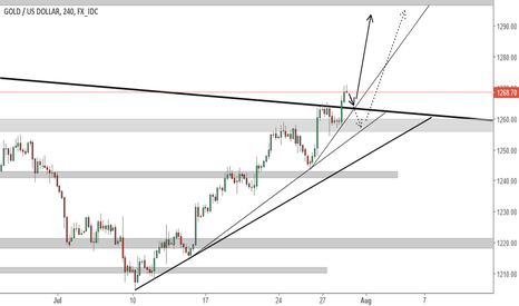 XAUUSD: Good LONG opportunity after retracement