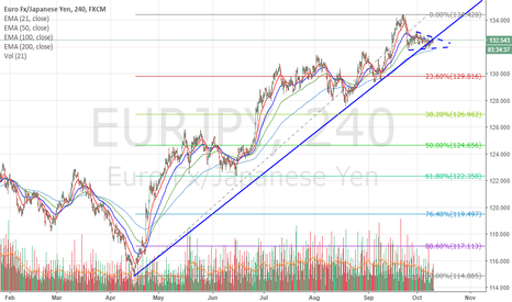 EURJPY: Is time for some bear power?