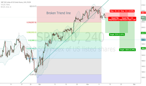 SPX500: Expecting 0.382 and thereafter 0.618 fibo