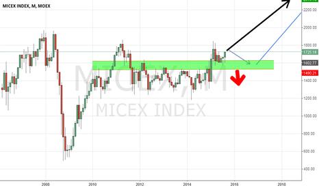 MICEX: micex.M.candles