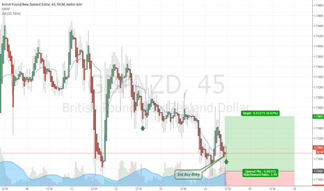GBPNZD: GBP/NZD 2nd Buy Entry
