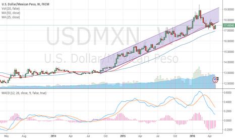 USDMXN: Look at MACD on weekly basis