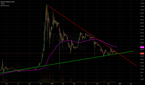 BTCUSD: 2 year triangle soon to resolve ?