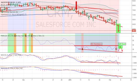 CRM: Potential Short Sell: CRM - Salesforce.com