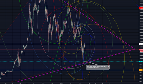 XBTUSD: BTC prediction and reversal point at 9.5