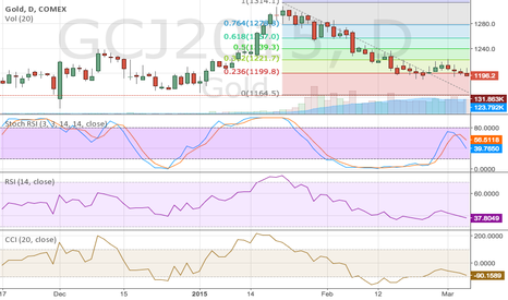 GCJ2015: Gold Chart, Looks like elliot wave pattern and some fibs levels