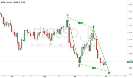 GBPUSD: GBP/USD POTENTIAL BULLISH AB=CD