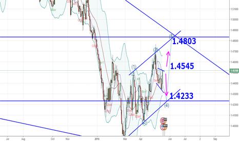 GBPUSD: GBPUSD trade signals