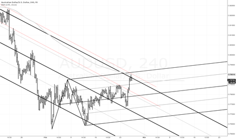 AUDUSD: median line analysis