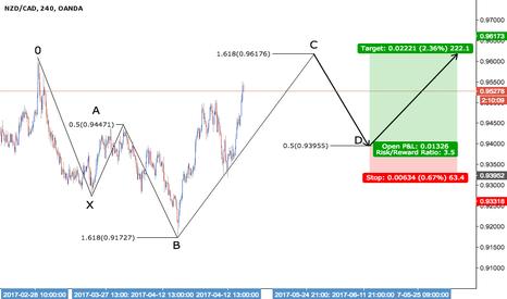 NZDCAD: NZD/CAD - Bullish 5-0 + GOLDEN RATIO x2 + 50% RETRACEMENT X2