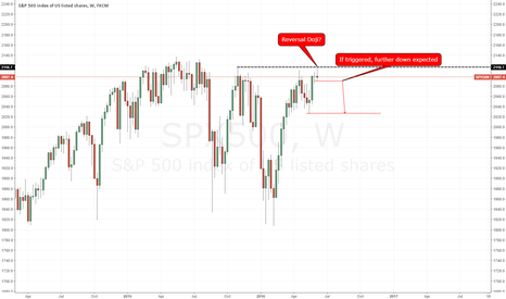 SPX500: S&P500 on the edge of a reversal.
