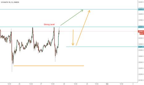 US30USD: Wall Street - Dow Jones ( Analysis )