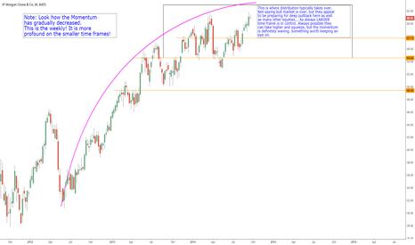 JPM: $JPM Like many others looks like distribution TAKES TIME!