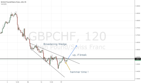 GBPCHF: GBP/CHF Broadening Wedge
