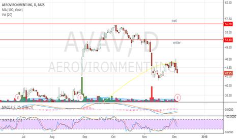 AVAV: Gap up day trade AVAV