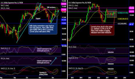 USDJPY: USD/JPY pops up back-to-back dojis to hamper bullish momentum