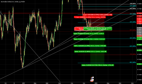 AUDUSD:  has long taught this strategy. she showed me a lot. on the esse