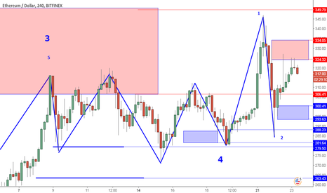 ETHUSD: ETHUSD Perspective And Levels: Corrective Wave 300 Support.
