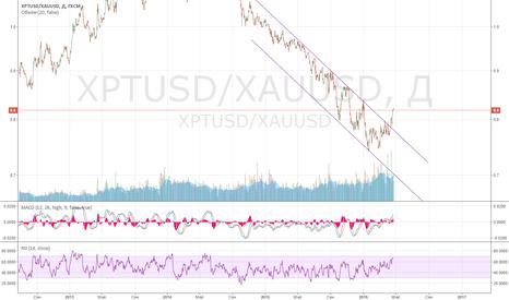 XPTUSD/XAUUSD: Платина к золоту, синтетическая ставка и перспектива