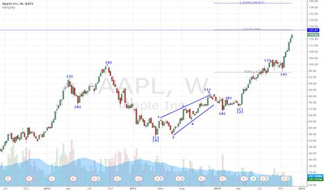 AAPL: Elliott Wave#AAPL#01-12-2014