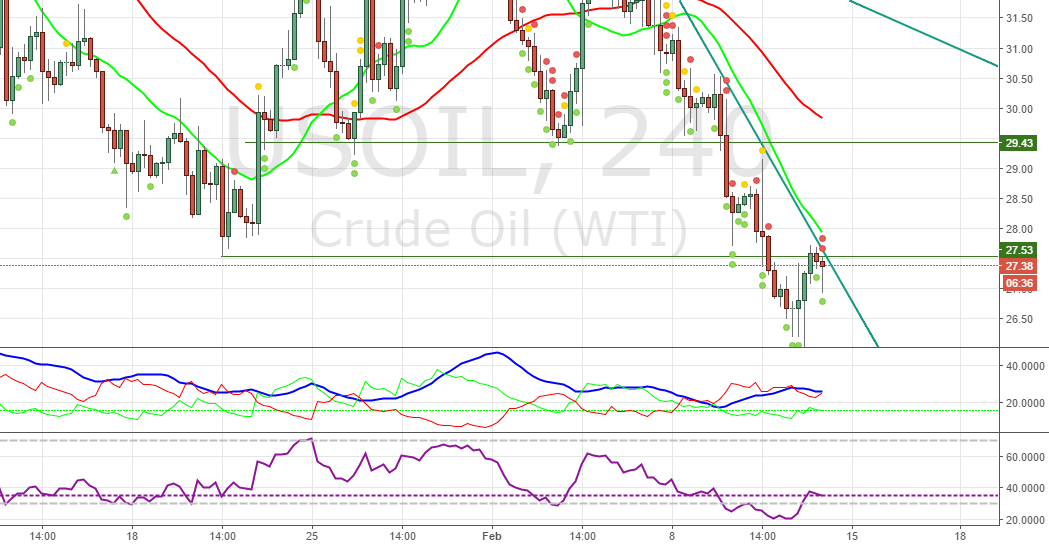 Buy WTI OIL WITH STRICT STOP LOSS 26.00
