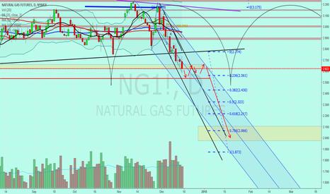 """NG1!: Natural Gas  """"UGAZ DGAZ"""""""