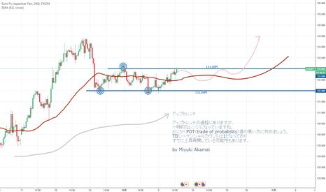 EURJPY: 🏆EURJPYユーロ円 トレンド解析