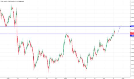 GBPCAD: GBP/CAD= Parte un trend RIALZISTA? (SUPPORTI E RESISTENZE)