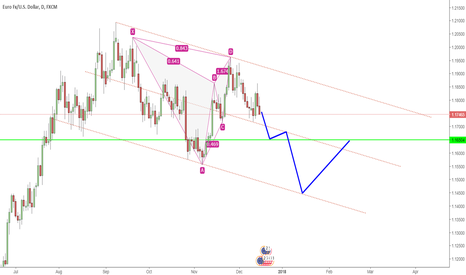 EURUSD: Short Opportunity EURUSD (300 pips/1 month)