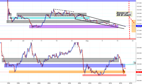 GBPJPY: News coming soon & it ALL favors Gbp. Price on important S & R