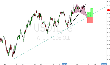 USOIL: wti -usoil- crudeoil