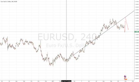 EURUSD: EUR-USD long-short