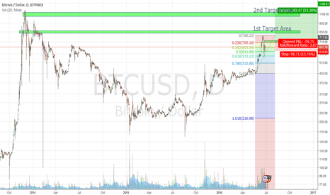 BTCUSD: Bitcoin Halving Bullrun Targets