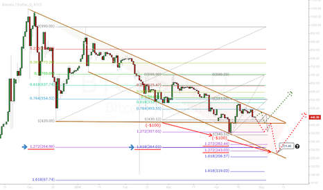 BTCUSD: BTC-e/USD Projection chart